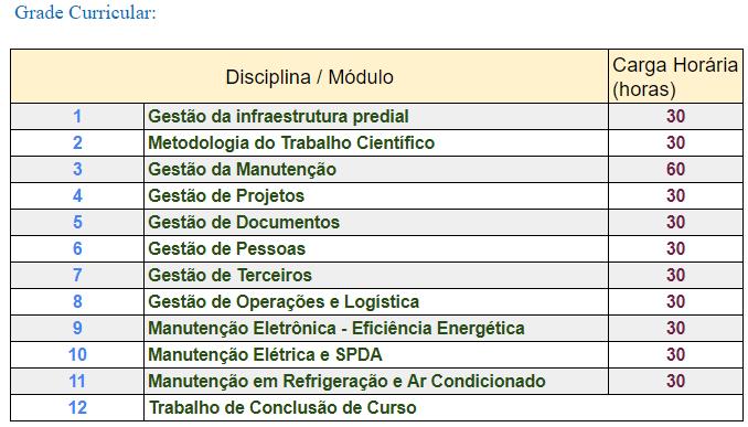 Organização Curricular de Facilities